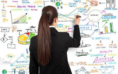 Business Marketing is an Integrated Process