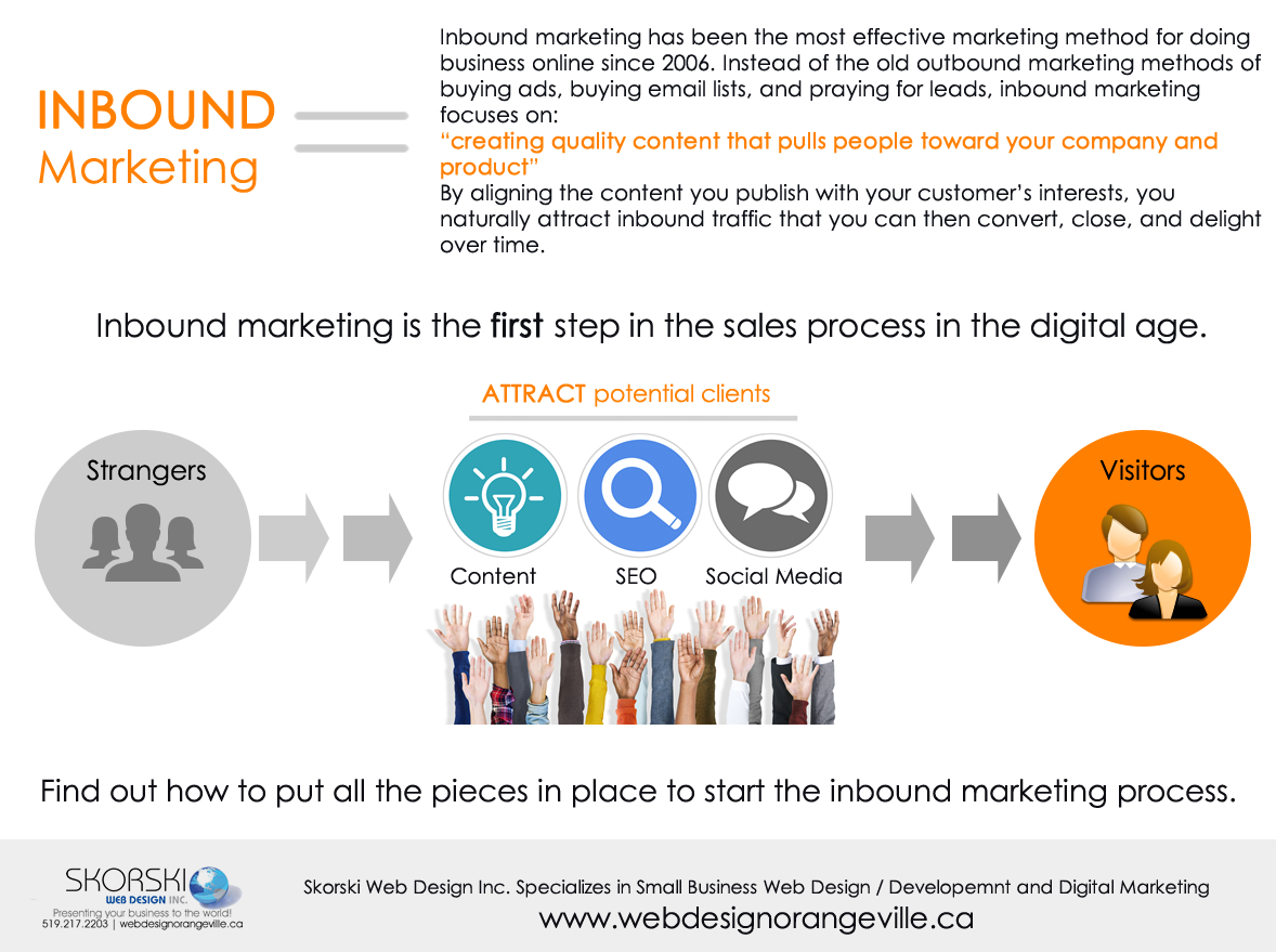 Inbound Marketing is the most effective marketing method for doing business online sicne 2006. It is a method of creating quality content that pulls people toward your company and product.