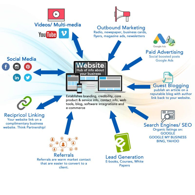 Website hub of your business